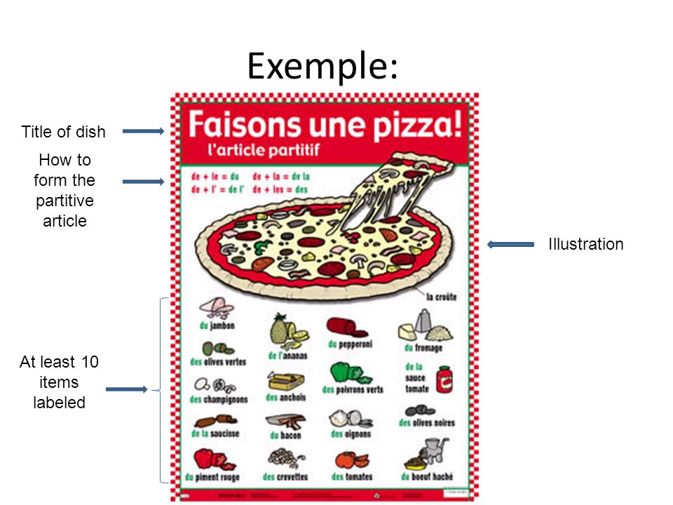 Exemple: Title of dish How to form the partitive article At least 10 items labeled Illustration