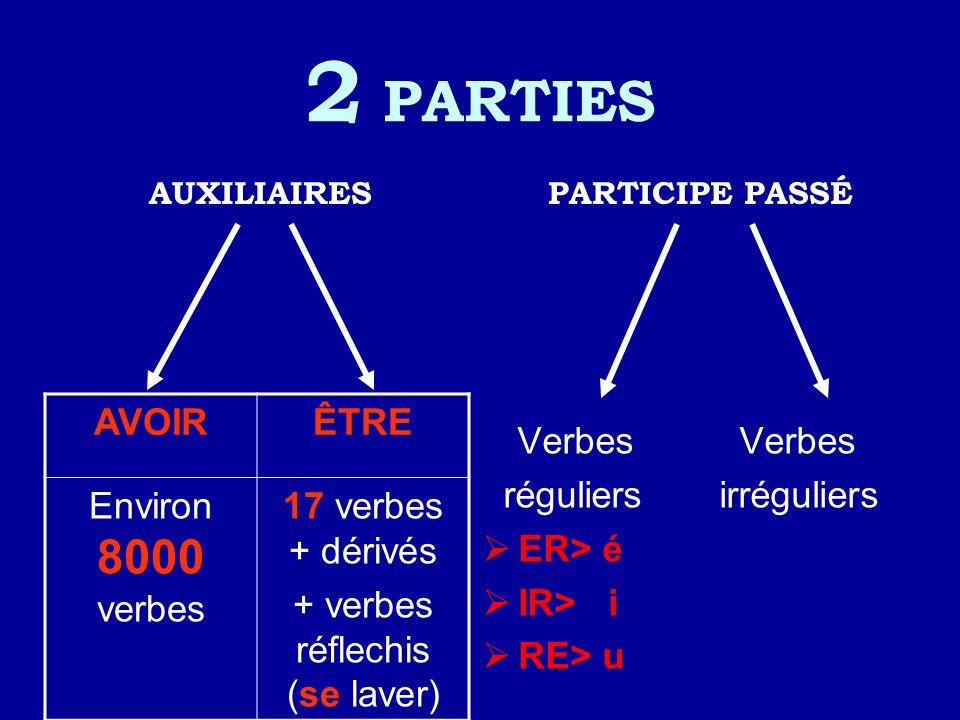 2 PARTIES AUXILIAIRESPARTICIPE PASSÉ Verbes Verbes réguliers irréguliers ER> é IR> i RE> u AVOIRÊTRE Environ 8000 verbes 17 verbes + dérivés + verbes réflechis (se laver)