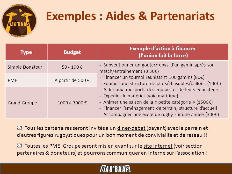 Exemples : Aides & Partenariats TypeBudget Exemple daction à financer (lunion fait la force) Simple Donateur50 - 100 - Subventionner un gouter/repas d