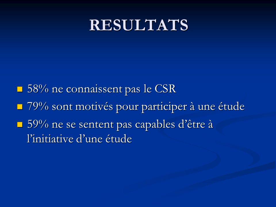 RESULTATS 58% ne connaissent pas le CSR 58% ne connaissent pas le CSR 79% sont motivés pour participer à une étude 79% sont motivés pour participer à