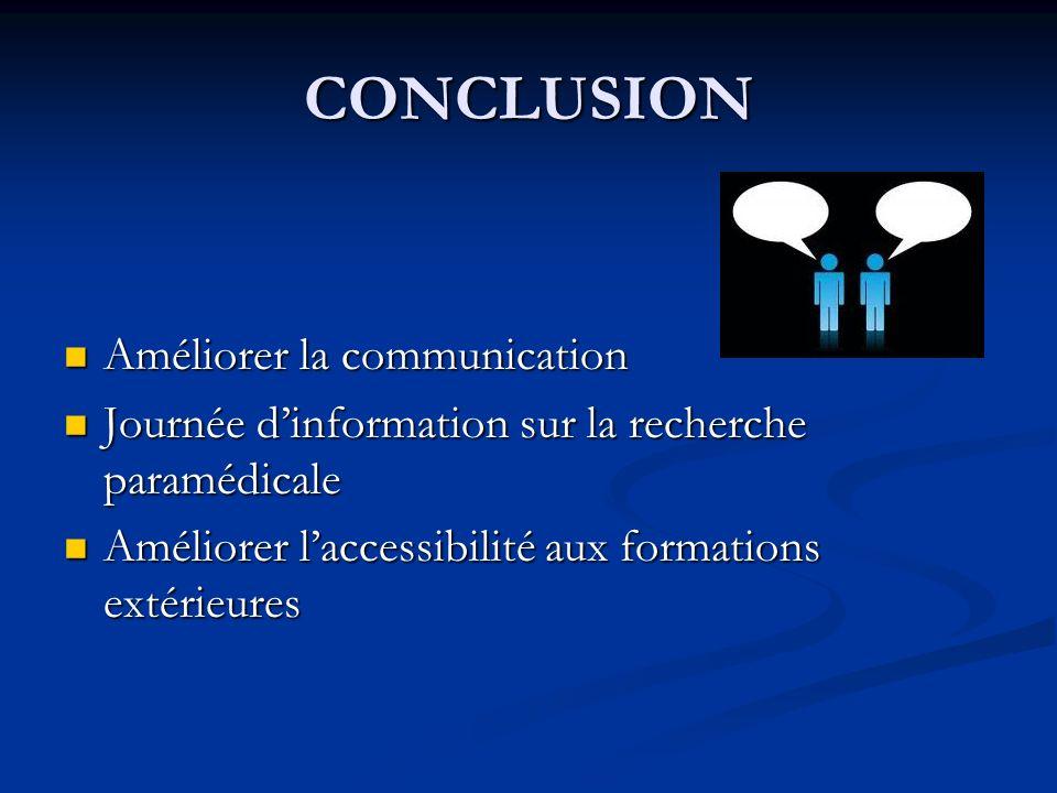 CONCLUSION Améliorer la communication Améliorer la communication Journée dinformation sur la recherche paramédicale Journée dinformation sur la recher