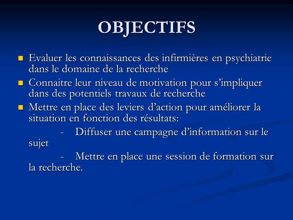 OBJECTIFS Evaluer les connaissances des infirmières en psychiatrie dans le domaine de la recherche Evaluer les connaissances des infirmières en psychi