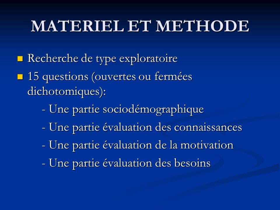 MATERIEL ET METHODE Recherche de type exploratoire Recherche de type exploratoire 15 questions (ouvertes ou fermées dichotomiques): 15 questions (ouve