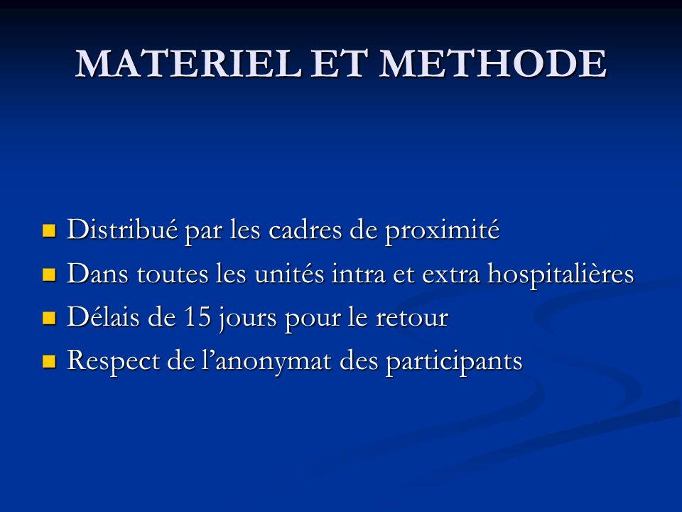 MATERIEL ET METHODE Distribué par les cadres de proximité Distribué par les cadres de proximité Dans toutes les unités intra et extra hospitalières Da
