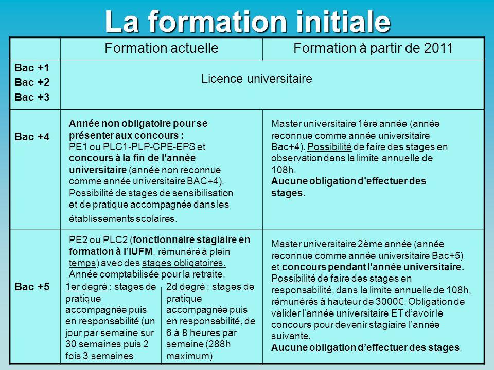 4 La formation initiale Formation actuelleFormation à partir de 2011 Bac +1 Bac +2 Bac +3 Bac +4 Bac +5 Licence universitaire Année non obligatoire po