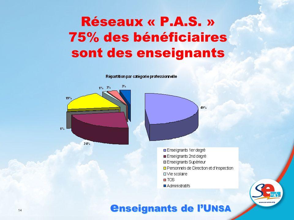 e nseignants de lU NSA 14 Réseaux « P.A.S. » 75% des bénéficiaires sont des enseignants