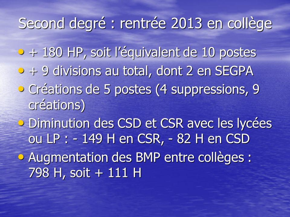 Second degré : rentrée 2013 en collège + 180 HP, soit léquivalent de 10 postes + 180 HP, soit léquivalent de 10 postes + 9 divisions au total, dont 2 en SEGPA + 9 divisions au total, dont 2 en SEGPA Créations de 5 postes (4 suppressions, 9 créations) Créations de 5 postes (4 suppressions, 9 créations) Diminution des CSD et CSR avec les lycées ou LP : - 149 H en CSR, - 82 H en CSD Diminution des CSD et CSR avec les lycées ou LP : - 149 H en CSR, - 82 H en CSD Augmentation des BMP entre collèges : 798 H, soit + 111 H Augmentation des BMP entre collèges : 798 H, soit + 111 H