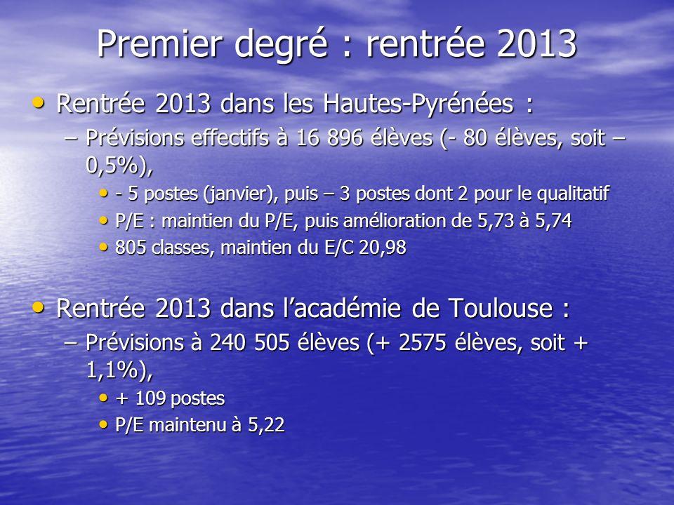 Premier degré : rentrée 2013 Rentrée 2013 dans les Hautes-Pyrénées : Rentrée 2013 dans les Hautes-Pyrénées : –Prévisions effectifs à 16 896 élèves (- 80 élèves, soit – 0,5%), - 5 postes (janvier), puis – 3 postes dont 2 pour le qualitatif - 5 postes (janvier), puis – 3 postes dont 2 pour le qualitatif P/E : maintien du P/E, puis amélioration de 5,73 à 5,74 P/E : maintien du P/E, puis amélioration de 5,73 à 5,74 805 classes, maintien du E/C 20,98 805 classes, maintien du E/C 20,98 Rentrée 2013 dans lacadémie de Toulouse : Rentrée 2013 dans lacadémie de Toulouse : –Prévisions à 240 505 élèves (+ 2575 élèves, soit + 1,1%), + 109 postes + 109 postes P/E maintenu à 5,22 P/E maintenu à 5,22