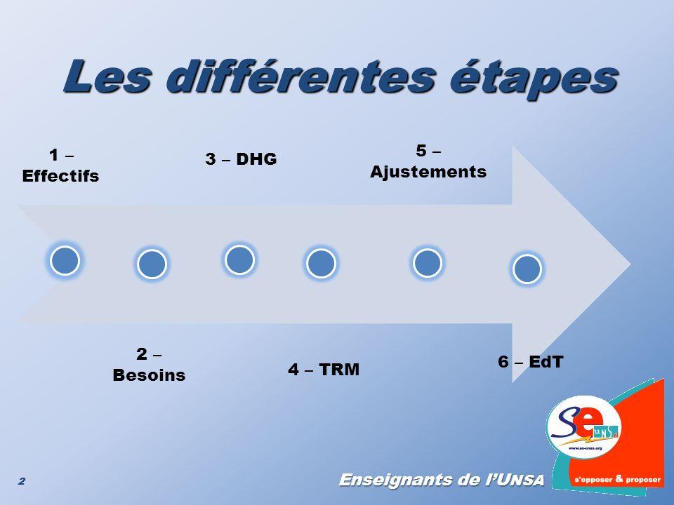 Enseignants de lU NSA 2 Les différentes étapes 2 1 – Effectifs 2 – Besoins 3 – DHG 4 – TRM 5 – Ajustements 6 – EdT