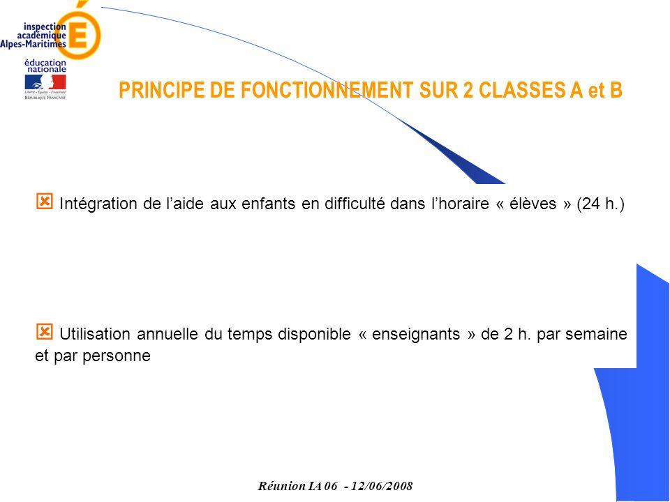 Réunion IA 06 - 12/06/2008 PRINCIPE DE FONCTIONNEMENT SUR 2 CLASSES A et B Intégration de laide aux enfants en difficulté dans lhoraire « élèves » (24 h.) Utilisation annuelle du temps disponible « enseignants » de 2 h.