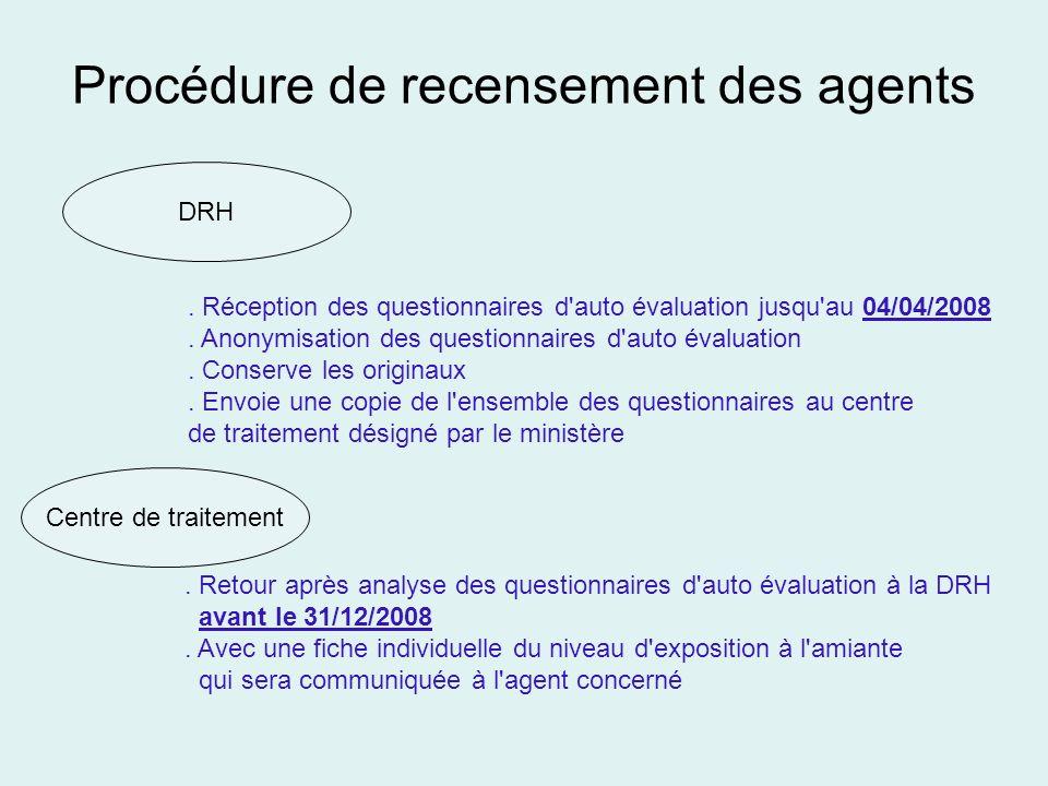 Procédure de recensement des agents DRH Centre de traitement. Réception des questionnaires d'auto évaluation jusqu'au 04/04/2008. Anonymisation des qu