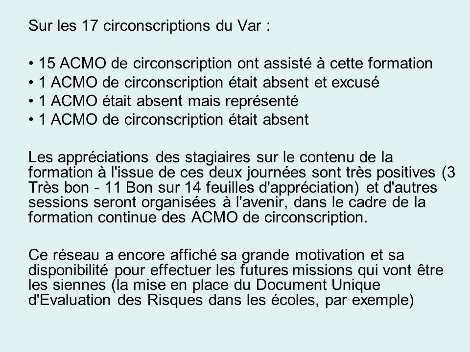 Sur les 17 circonscriptions du Var : 15 ACMO de circonscription ont assisté à cette formation 1 ACMO de circonscription était absent et excusé 1 ACMO