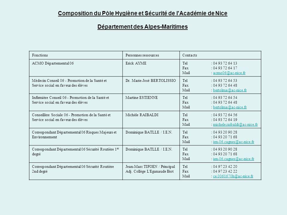 Composition du Pôle Hygiène et Sécurité de l'Académie de Nice Département des Alpes-Maritimes FonctionsPersonnes ressourcesContacts ACMO Départemental