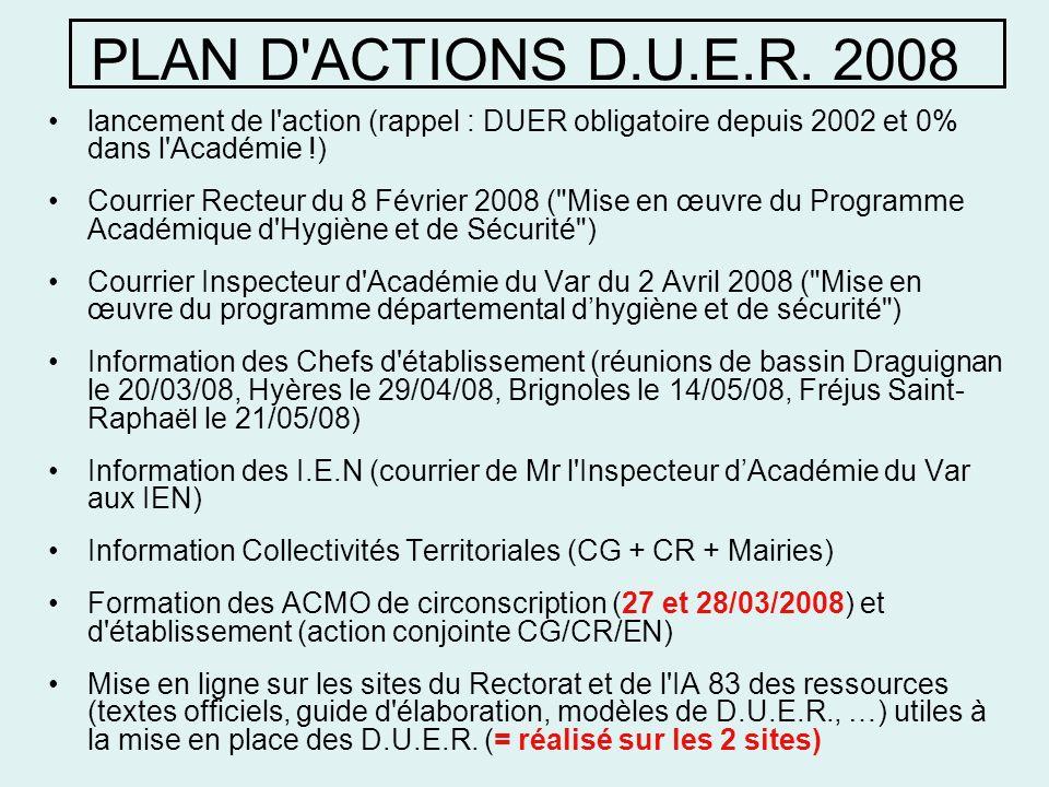 PLAN D'ACTIONS D.U.E.R. 2008 lancement de l'action (rappel : DUER obligatoire depuis 2002 et 0% dans l'Académie !) Courrier Recteur du 8 Février 2008