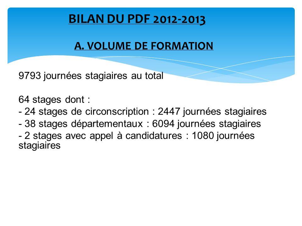A. VOLUME DE FORMATION 9793 journées stagiaires au total 64 stages dont : - 24 stages de circonscription : 2447 journées stagiaires - 38 stages départ
