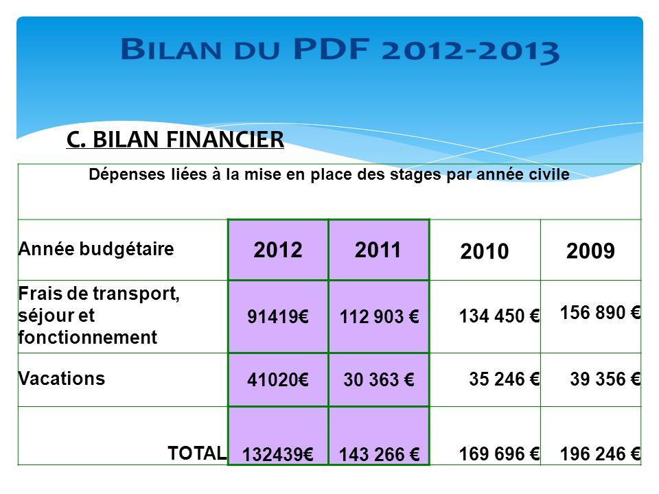 C. BILAN FINANCIER Dépenses liées à la mise en place des stages par année civile Année budgétaire 20122011 20102009 Frais de transport, séjour et fonc