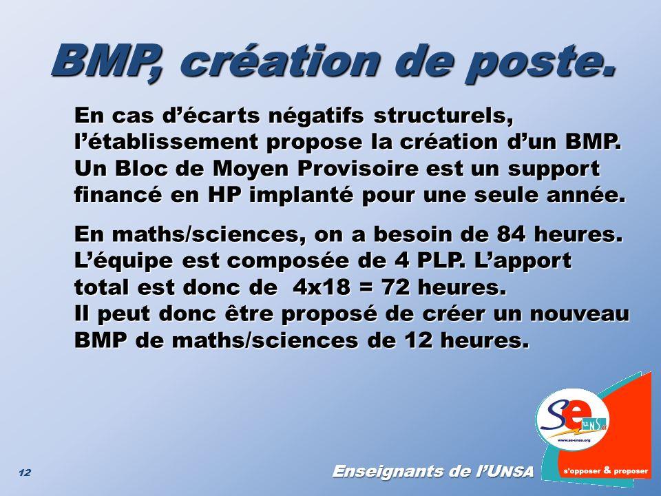 Enseignants de lU NSA 12 BMP, création de poste. En cas décarts négatifs structurels, létablissement propose la création dun BMP. Un Bloc de Moyen Pro
