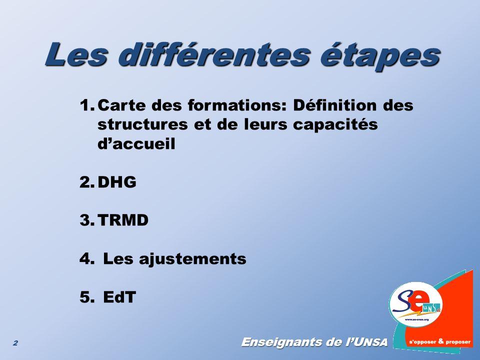Enseignants de lU NSA Les différentes étapes 2 1.Carte des formations: Définition des structures et de leurs capacités daccueil 2.DHG 3.TRMD 4. Les aj