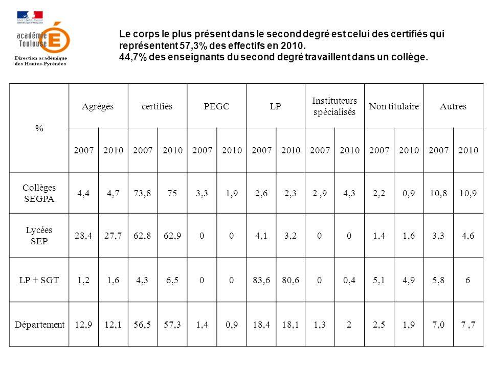 Le corps le plus présent dans le second degré est celui des certifiés qui représentent 57,3% des effectifs en 2010.