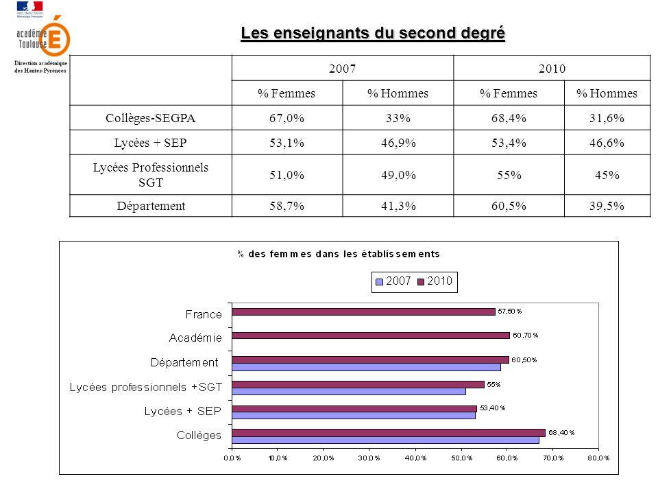 Les enseignants du second degré 20072010 % Femmes% Hommes% Femmes% Hommes Collèges-SEGPA67,0%33%68,4%31,6% Lycées + SEP53,1%46,9%53,4%46,6% Lycées Professionnels SGT 51,0%49,0%55%45% Département58,7%41,3%60,5%39,5%
