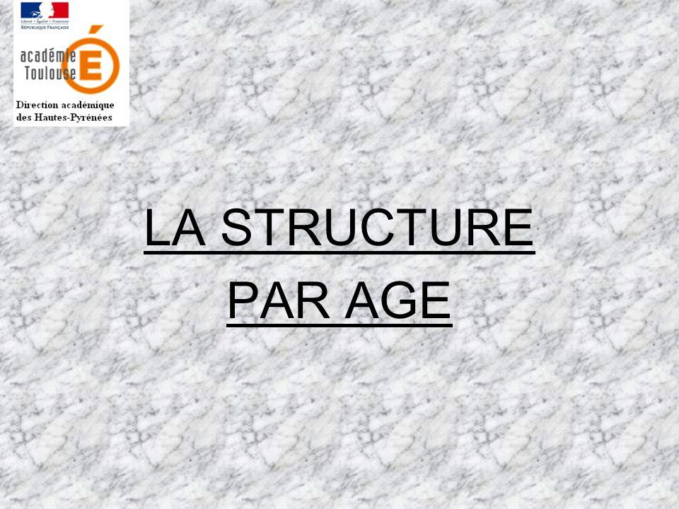 LA STRUCTURE PAR AGE