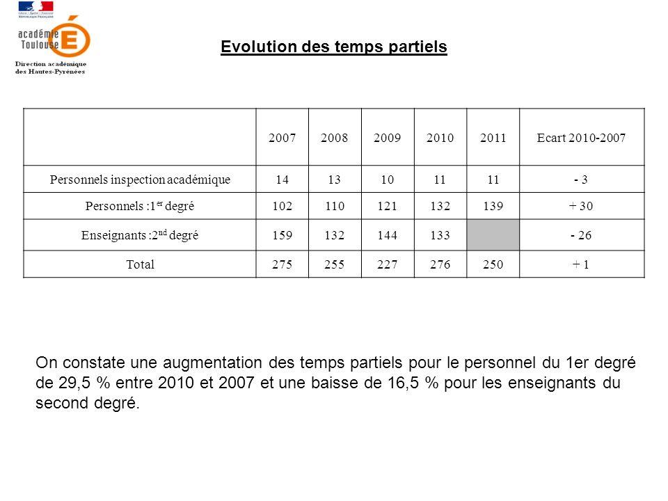 Evolution des temps partiels 20072008200920102011Ecart 2010-2007 Personnels inspection académique14131011 - 3 Personnels :1 er degré102110121132139+ 30 Enseignants :2 nd degré159132144133- 26 Total275255227276250+ 1 On constate une augmentation des temps partiels pour le personnel du 1er degré de 29,5 % entre 2010 et 2007 et une baisse de 16,5 % pour les enseignants du second degré.