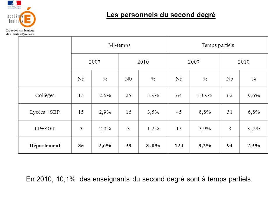 Les personnels du second degré Mi-tempsTemps partiels 2007201020072010 Nb% % % % Collèges152,6%253,9%6410,9%629,6% Lycées +SEP152,9%163,5%458,8%316,8% LP+SGT52,0%31,2%155,9%83,2% Département352,6%393,0%1249,2%947,3% En 2010, 10,1% des enseignants du second degré sont à temps partiels.