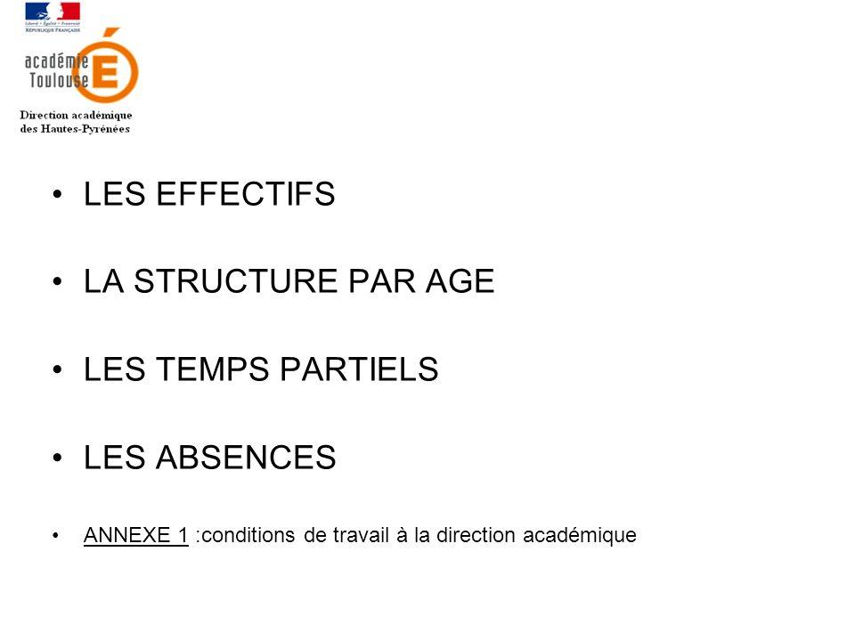 LES EFFECTIFS LA STRUCTURE PAR AGE LES TEMPS PARTIELS LES ABSENCES ANNEXE 1 :conditions de travail à la direction académique
