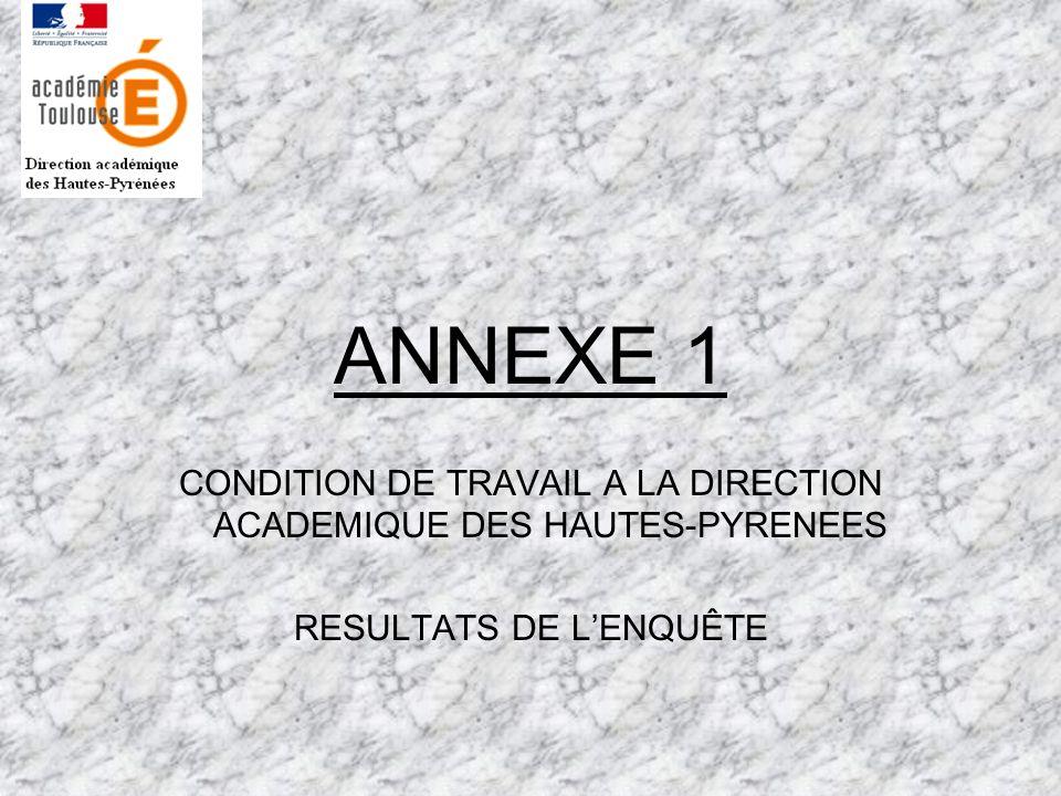 ANNEXE 1 CONDITION DE TRAVAIL A LA DIRECTION ACADEMIQUE DES HAUTES-PYRENEES RESULTATS DE LENQUÊTE