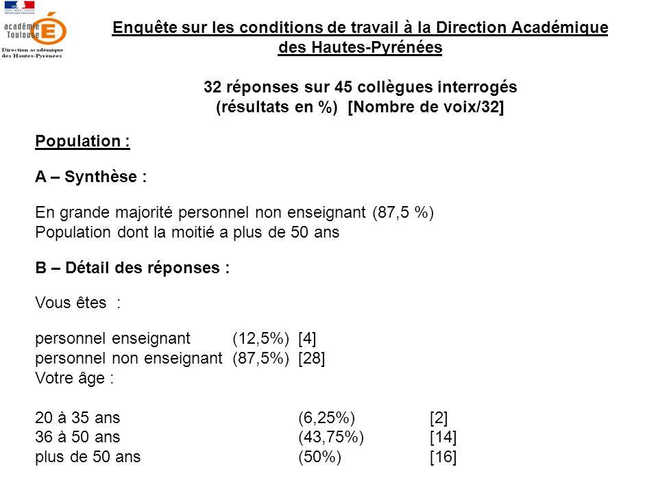 Enquête sur les conditions de travail à la Direction Académique des Hautes-Pyrénées 32 réponses sur 45 collègues interrogés (résultats en %)[Nombre de voix/32] Population : A – Synthèse : En grande majorité personnel non enseignant (87,5 %) Population dont la moitié a plus de 50 ans B – Détail des réponses : Vous êtes : personnel enseignant (12,5%)[4] personnel non enseignant (87,5%) [28] Votre âge : 20 à 35 ans (6,25%) [2] 36 à 50 ans (43,75%) [14] plus de 50 ans (50%) [16]