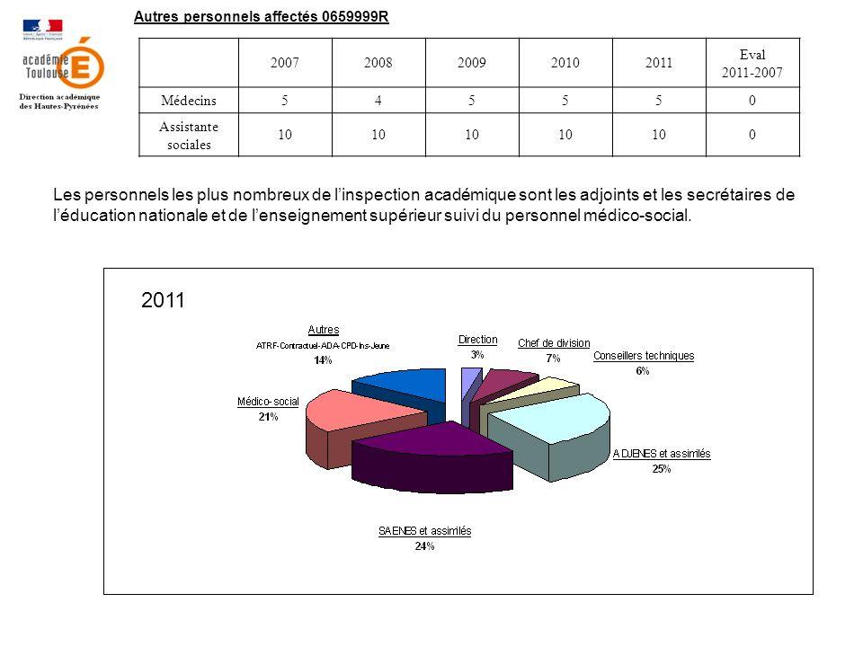 LES PERSONNELS DU PREMIER DEGRE 20072008200920102011 Ecart 2011-2007 IEN5555,5 0,5%+0,5 Enseignement96396797797396586,3%+2 Remplacement122949197756,7%-47 Action Soutien11151311100,9% Pilotage Animation Pédagogique 78812111,1%+ 4 Directeur SEGPA444440,4%0 Besoin Educatif575246 443,9%-13 Réadaptation12120,2%+ 1 Total1170114511461149,51116,5100%-53,5 Nombre délèves1730517341173431732417098- 207