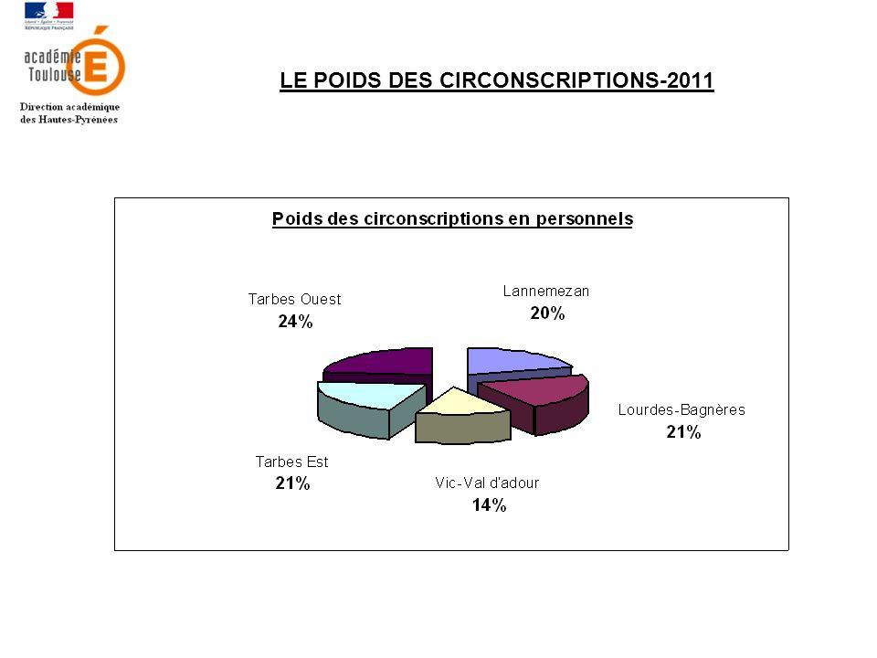 LE POIDS DES CIRCONSCRIPTIONS-2011