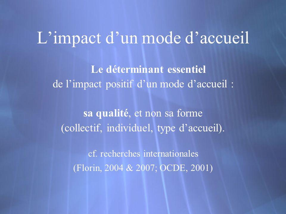 Limpact dun mode daccueil Le déterminant essentiel de limpact positif dun mode daccueil : sa qualité, et non sa forme (collectif, individuel, type daccueil).