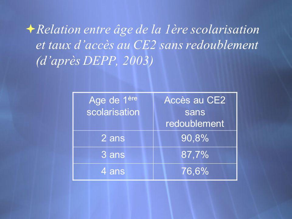 Relation entre âge de la 1ère scolarisation et taux daccès au CE2 sans redoublement (daprès DEPP, 2003) Age de 1 ère scolarisation Accès au CE2 sans redoublement 2 ans90,8% 3 ans87,7% 4 ans76,6%