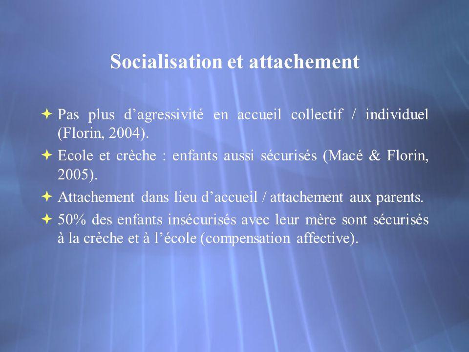 Socialisation et attachement Pas plus dagressivité en accueil collectif / individuel (Florin, 2004).