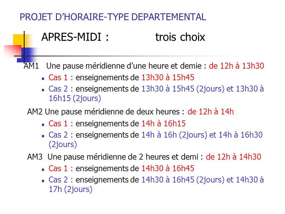 PROJET DHORAIRE-TYPE DEPARTEMENTAL APRES-MIDI : trois choix AM1 Une pause méridienne dune heure et demie : de 12h à 13h30 Cas 1 : enseignements de 13h30 à 15h45 Cas 2 : enseignements de 13h30 à 15h45 (2jours) et 13h30 à 16h15 (2jours) AM2 Une pause méridienne de deux heures : de 12h à 14h Cas 1 : enseignements de 14h à 16h15 Cas 2 : enseignements de 14h à 16h (2jours) et 14h à 16h30 (2jours) AM3 Une pause méridienne de 2 heures et demi : de 12h à 14h30 Cas 1 : enseignements de 14h30 à 16h45 Cas 2 : enseignements de 14h30 à 16h45 (2jours) et 14h30 à 17h (2jours)