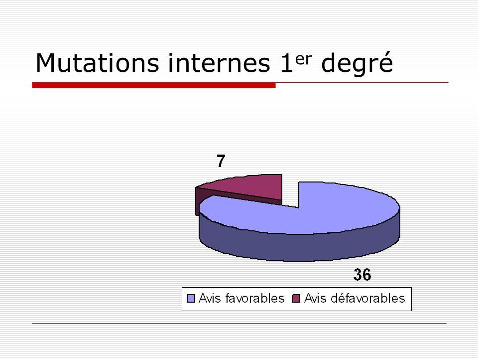 Mutations internes 1 er degré