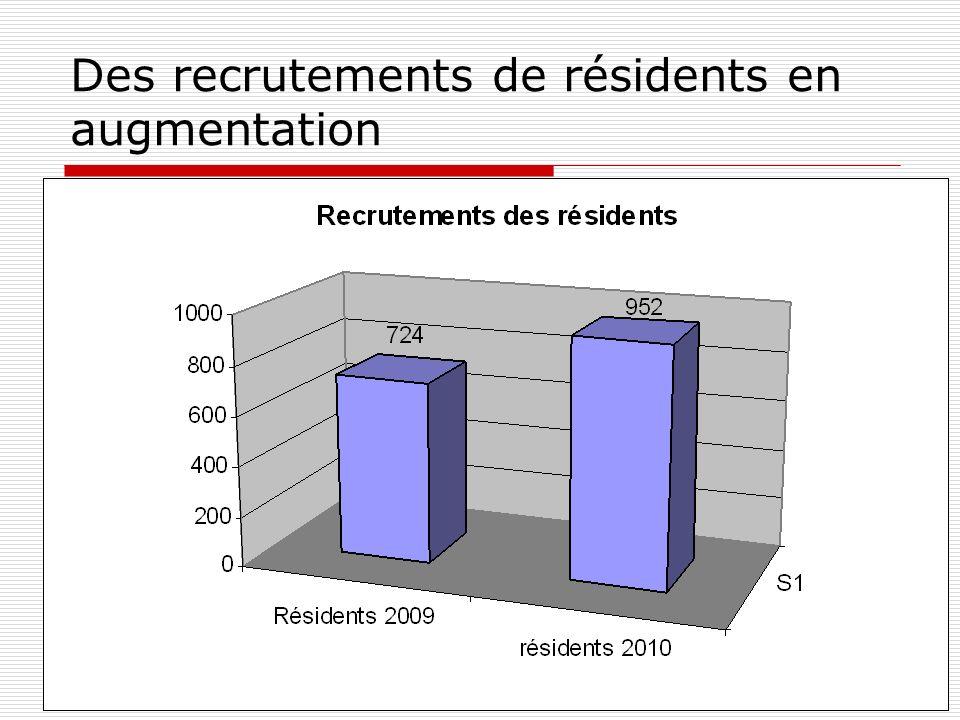 Des recrutements de résidents en augmentation