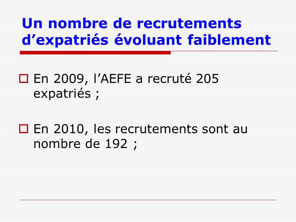 Un nombre de recrutements dexpatriés évoluant faiblement En 2009, lAEFE a recruté 205 expatriés ; En 2010, les recrutements sont au nombre de 192 ;
