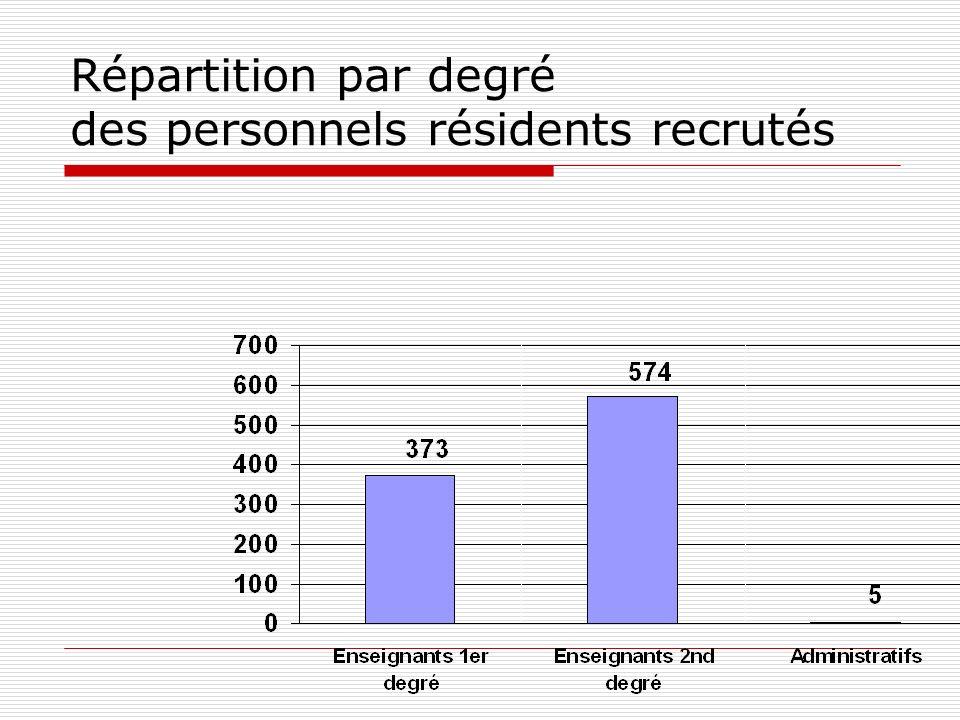 Répartition par degré des personnels résidents recrutés