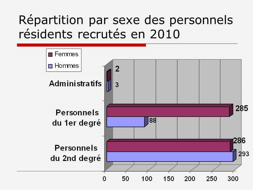 Répartition par sexe des personnels résidents recrutés en 2010