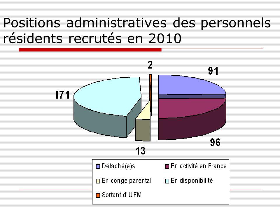 Positions administratives des personnels résidents recrutés en 2010