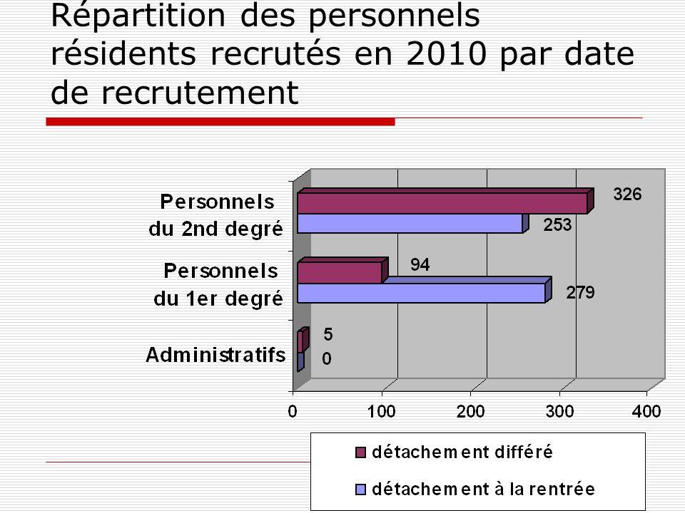 Répartition des personnels résidents recrutés en 2010 par date de recrutement
