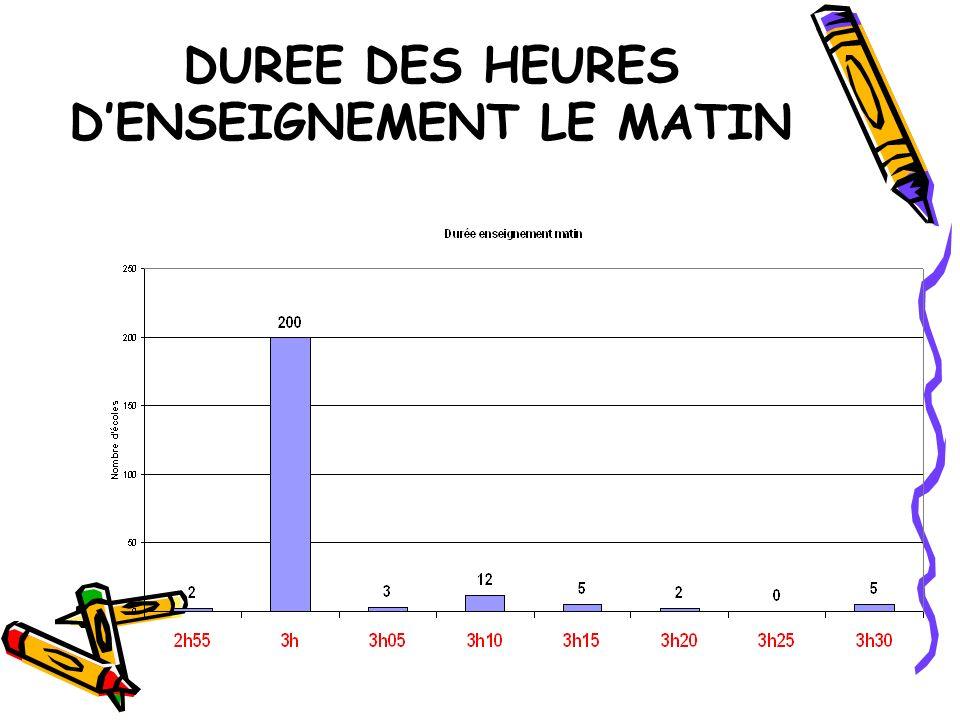 DUREE DES HEURES DENSEIGNEMENT LE MATIN
