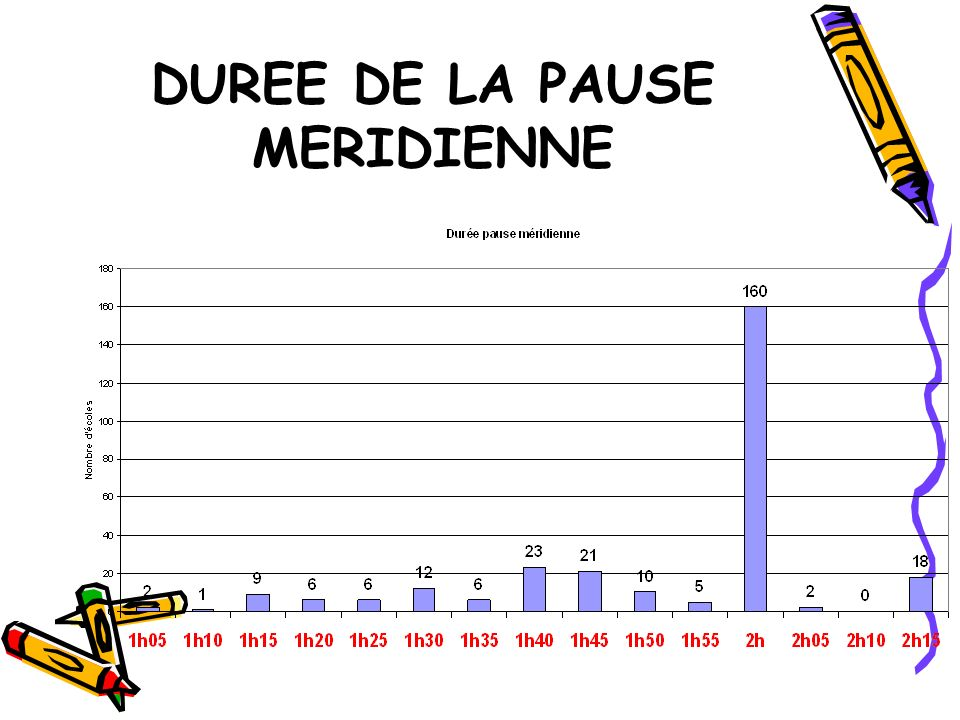 DUREE DE LA PAUSE MERIDIENNE