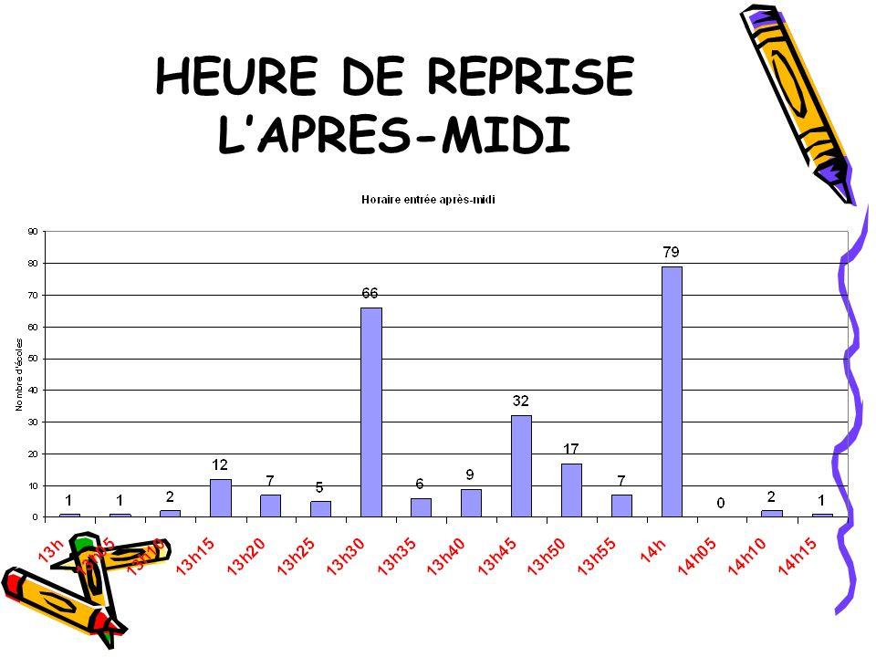 HEURE DE REPRISE LAPRES-MIDI