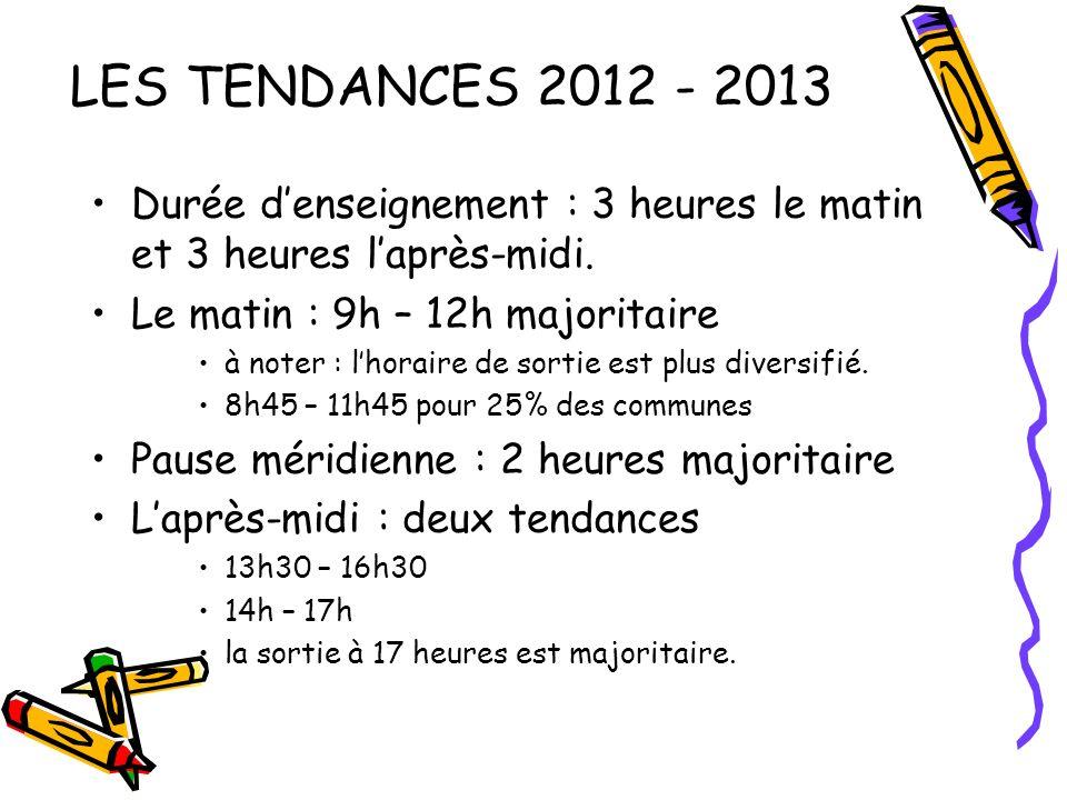 LES TENDANCES 2012 - 2013 Durée denseignement : 3 heures le matin et 3 heures laprès-midi. Le matin : 9h – 12h majoritaire à noter : lhoraire de sorti