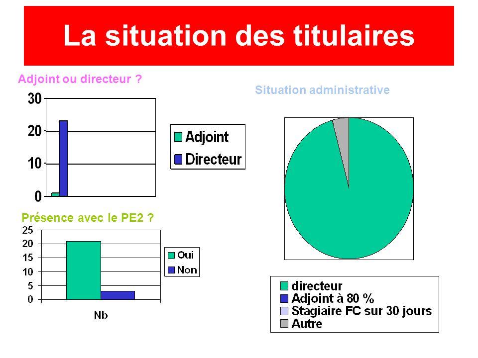 La situation des titulaires Adjoint ou directeur ? Présence avec le PE2 ? Situation administrative