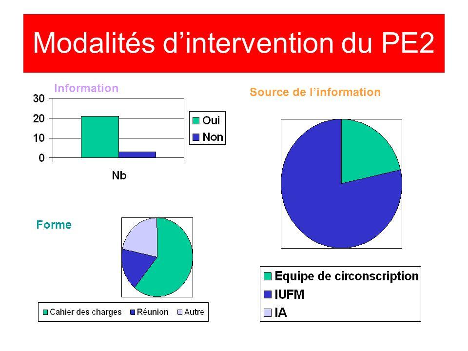 Modalités dintervention du PE2 Information Forme Source de linformation