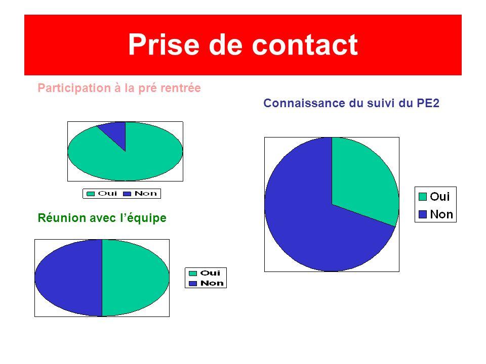 Prise de contact Participation à la pré rentrée Réunion avec léquipe Connaissance du suivi du PE2